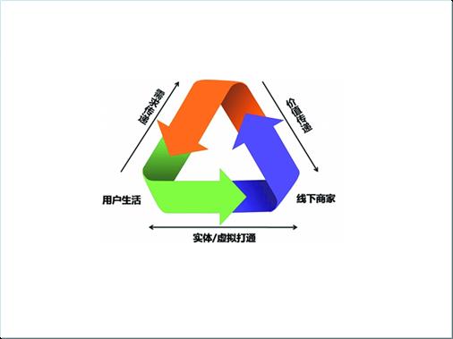 宁波跨境贸易电子商务o2o模式的探索